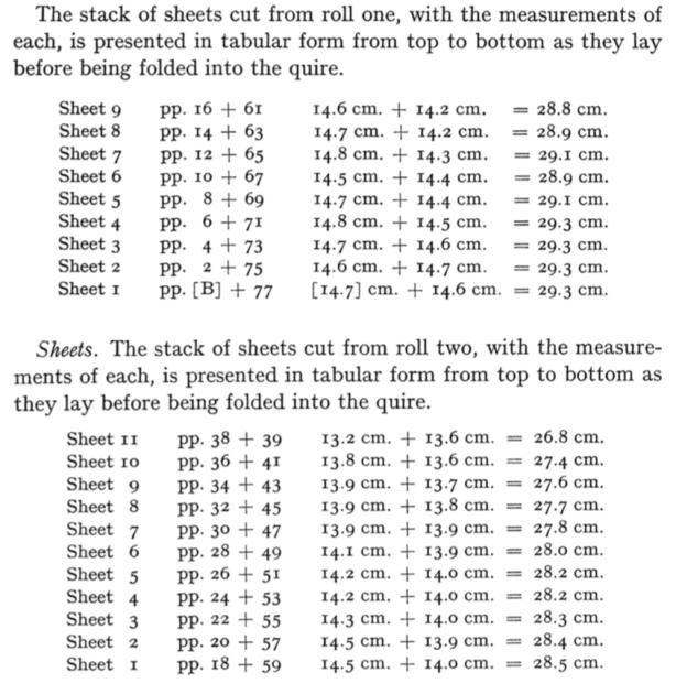 Codex VI Bifolium widths