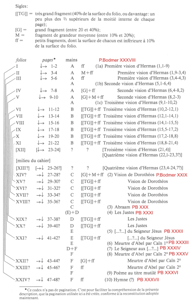 Bodmer Visions Codex Diagram 3