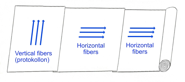Blank roll with fiber directions