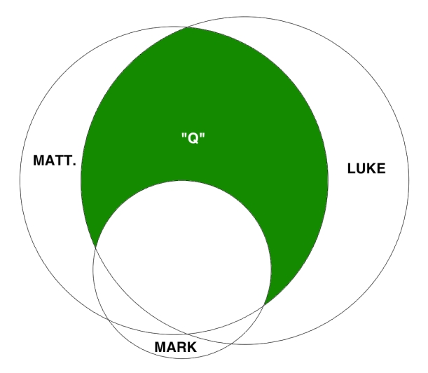 Venn Diagram Scaled Q 1