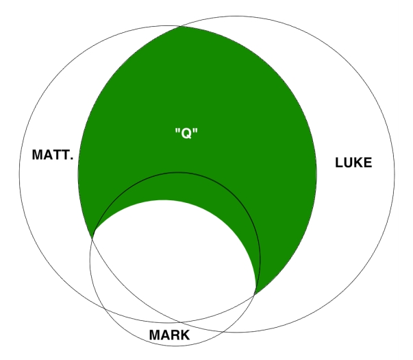 Venn Diagram Scaled Q 3